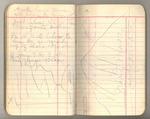 May-June 1891, Trip to Kings River Image 40