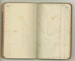 May-June 1899, Harriman Expedition to Alaska, Part I, San Francisco to Harriman Fiord Image 45 by John Muir