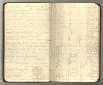 October-November 1911, Trip to South America, Part II Image 4